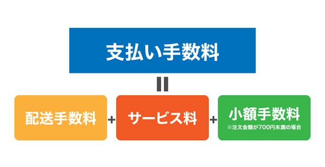 大阪府の送料と手数料